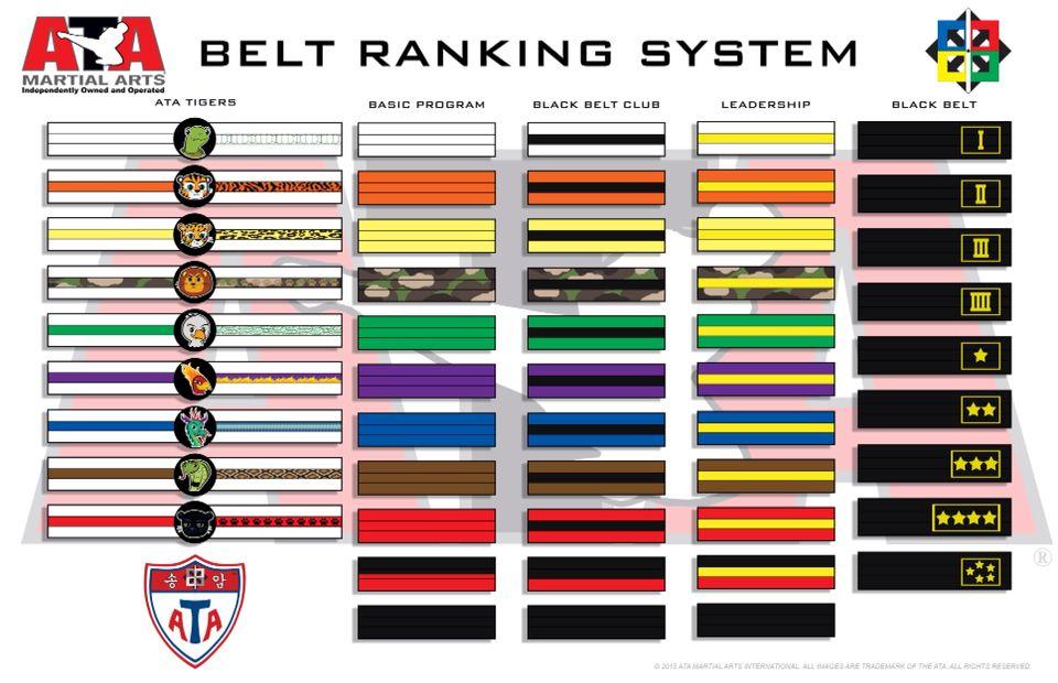 Siginificado y orden de los cinturones de taekwondo ATA