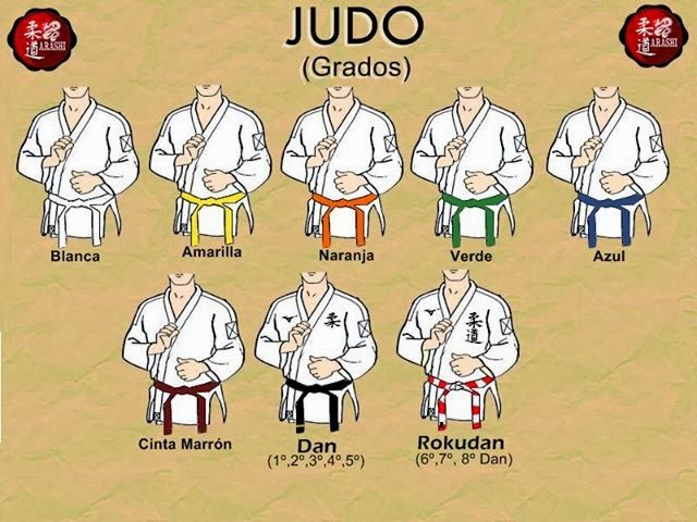 grados en el Judo y su representación en cinturones