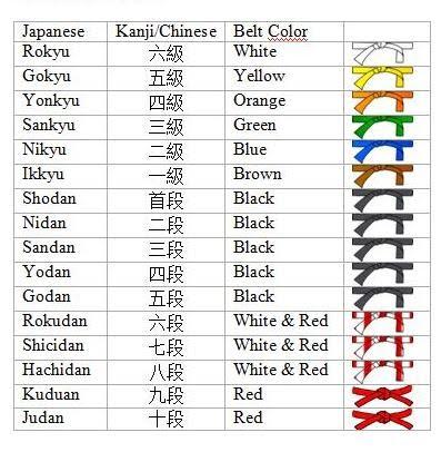 Cinturones de judo por colores y ordenados según grados